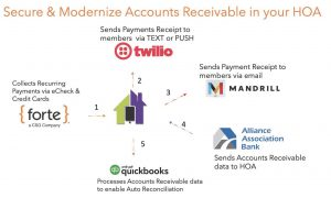 HOA Accounts Receivable